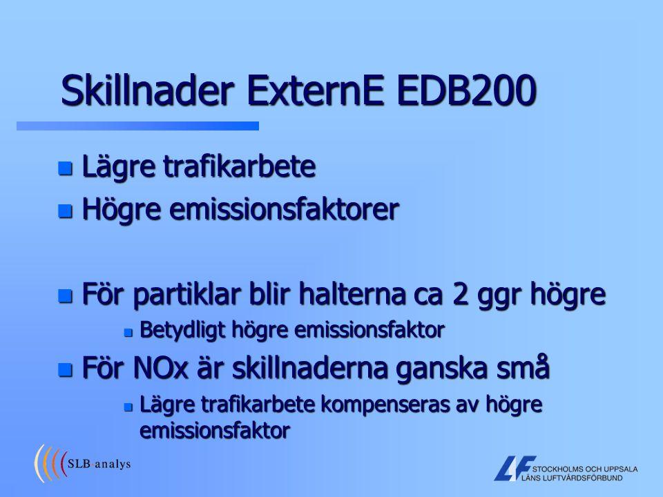 Skillnader ExternE EDB200 n Lägre trafikarbete n Högre emissionsfaktorer n För partiklar blir halterna ca 2 ggr högre n Betydligt högre emissionsfakto