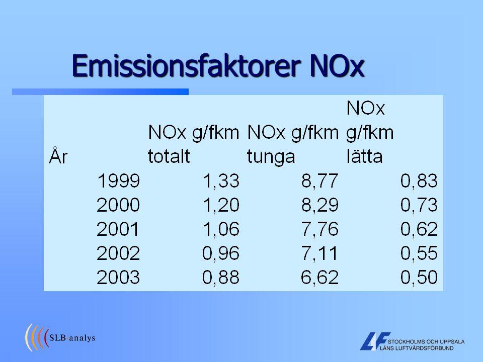 Emissionsfaktorer NOx