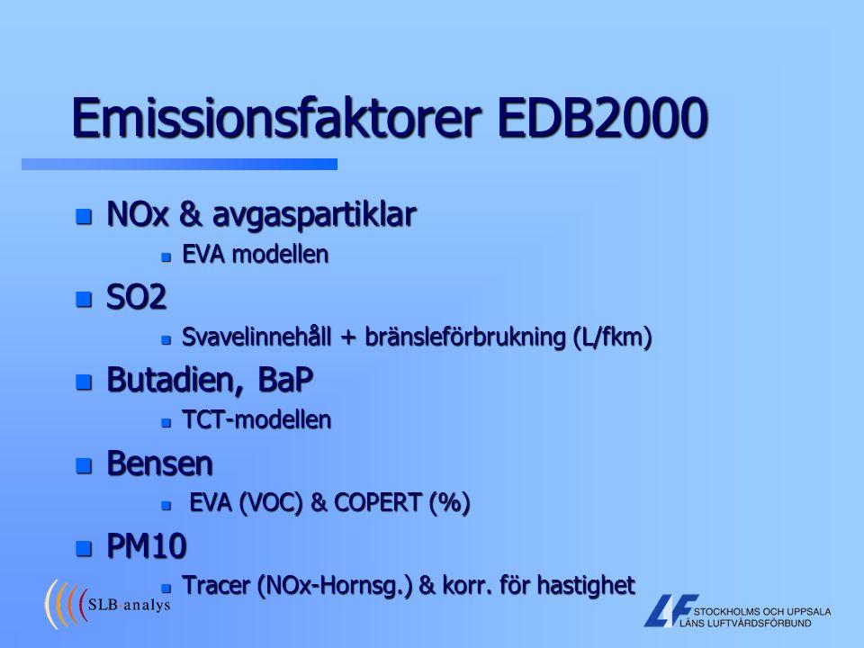 Emissionsfaktorer EDB2000 n NOx & avgaspartiklar n EVA modellen n SO2 n Svavelinnehåll + bränsleförbrukning (L/fkm) n Butadien, BaP n TCT-modellen n B
