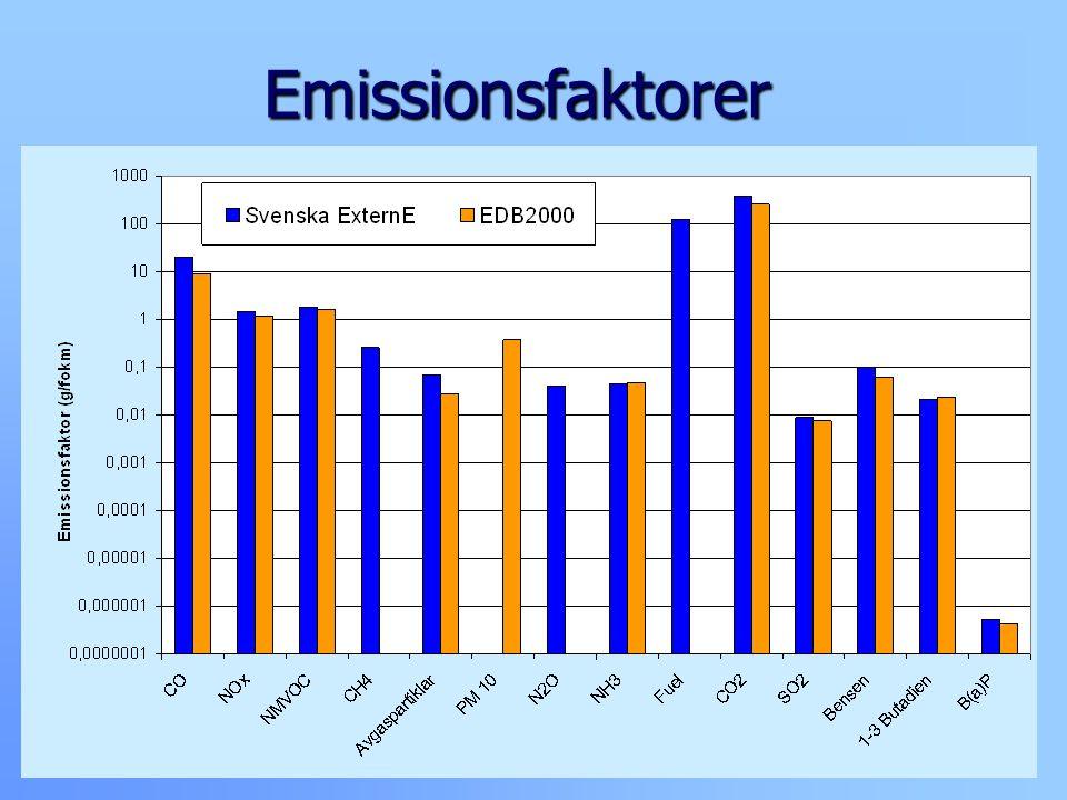 Emissionsfaktorer