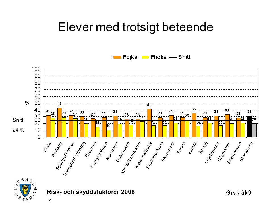 Risk- och skyddsfaktorer 2006 2 Elever med trotsigt beteende Snitt 24 %