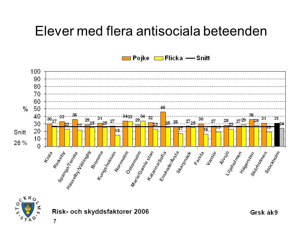 Risk- och skyddsfaktorer 2006 7 Elever med flera antisociala beteenden Snitt 26 %