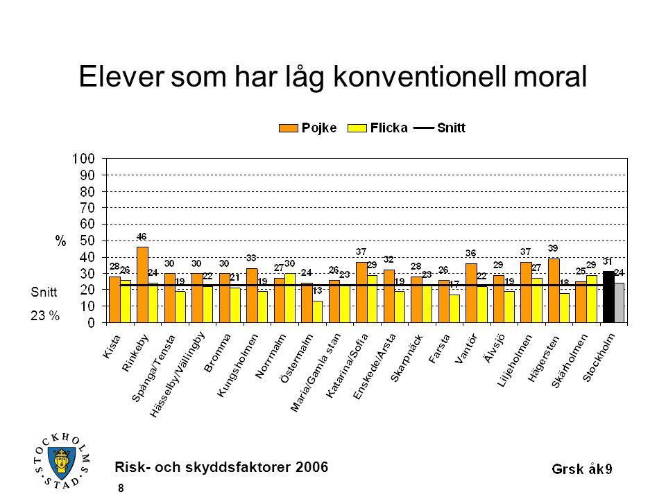 Risk- och skyddsfaktorer 2006 8 Elever som har låg konventionell moral Snitt 23 %