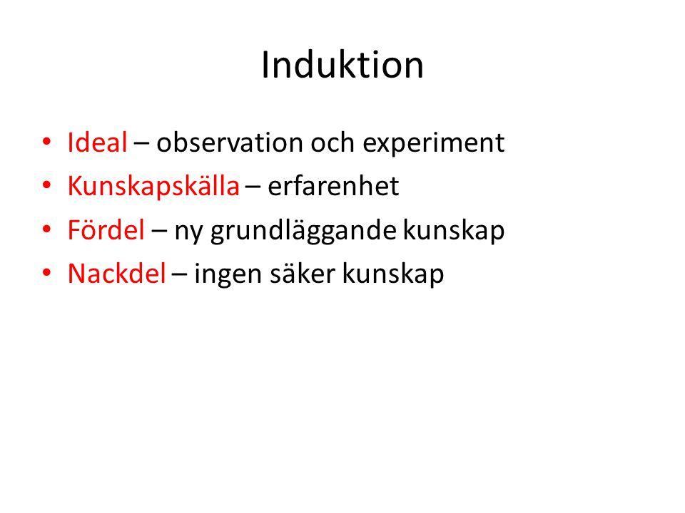 Induktion Ideal – observation och experiment Kunskapskälla – erfarenhet Fördel – ny grundläggande kunskap Nackdel – ingen säker kunskap