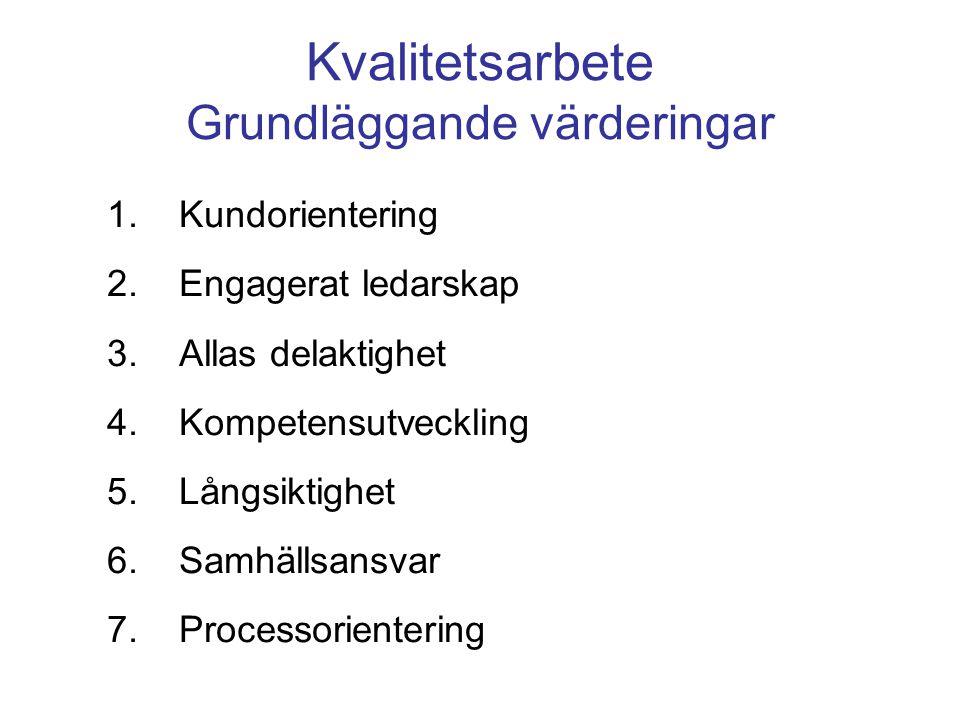 Kvalitetsarbete Grundläggande värderingar 1.Kundorientering 2.Engagerat ledarskap 3.Allas delaktighet 4.Kompetensutveckling 5.Långsiktighet 6.Samhälls