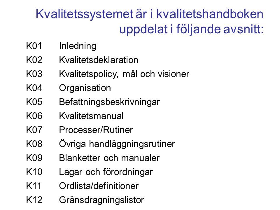 K01 Inledning K02 Kvalitetsdeklaration K03 Kvalitetspolicy, mål och visioner K04 Organisation K05 Befattningsbeskrivningar K06 Kvalitetsmanual K07 Pro