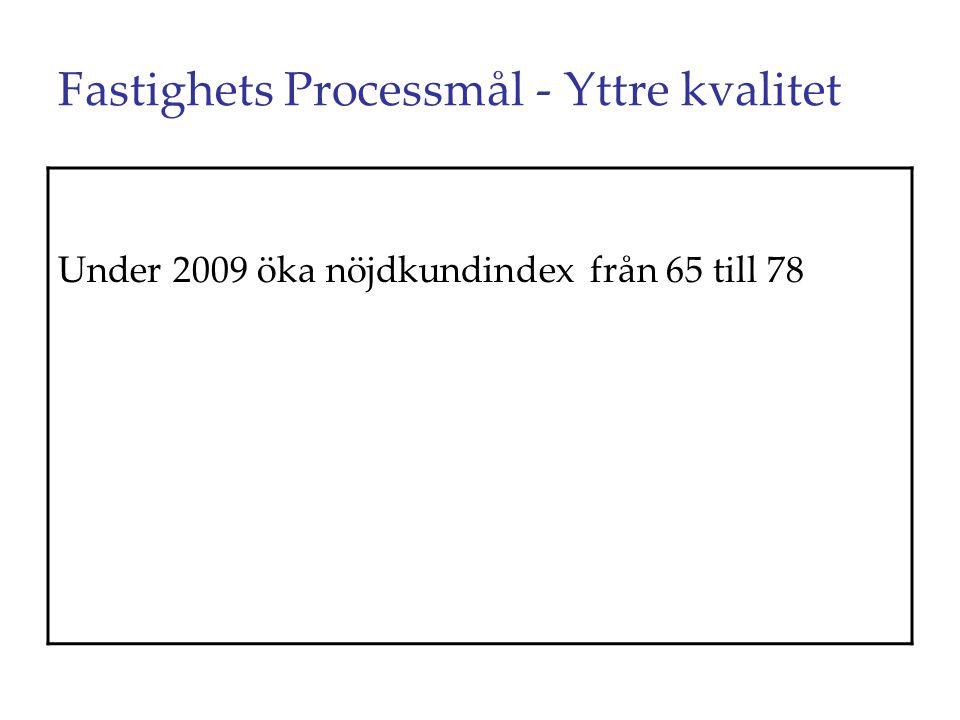 Fastighets Processmål - Yttre kvalitet Under 2009 öka nöjdkundindex från 65 till 78