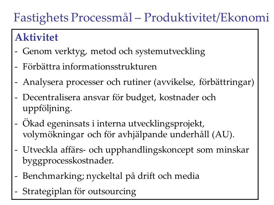 Fastighets Processmål – Produktivitet/Ekonomi Aktivitet -Genom verktyg, metod och systemutveckling -Förbättra informationsstrukturen -Analysera proces