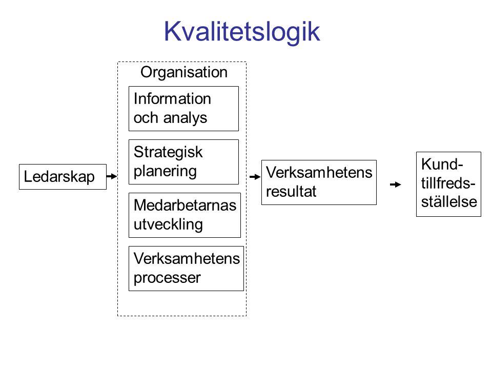 Kvalitetslogik Ledarskap Information och analys Strategisk planering Medarbetarnas utveckling Verksamhetens processer Verksamhetens resultat Kund- til