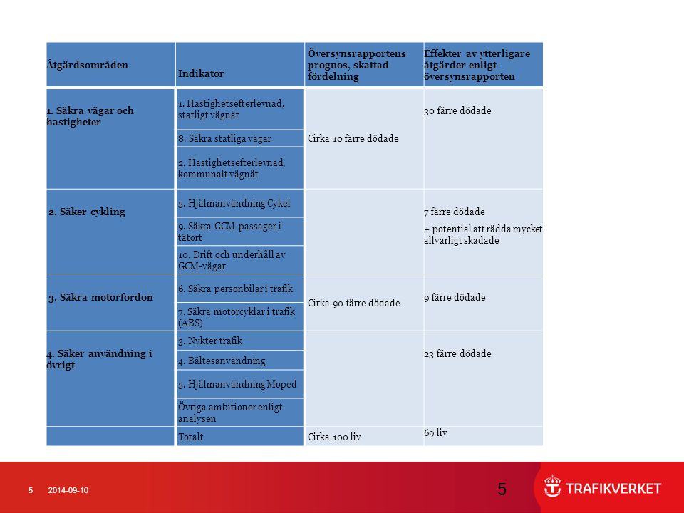 52014-09-10 5 Åtgärdsområden Indikator Översynsrapportens prognos, skattad fördelning Effekter av ytterligare åtgärder enligt översynsrapporten 1. Säk