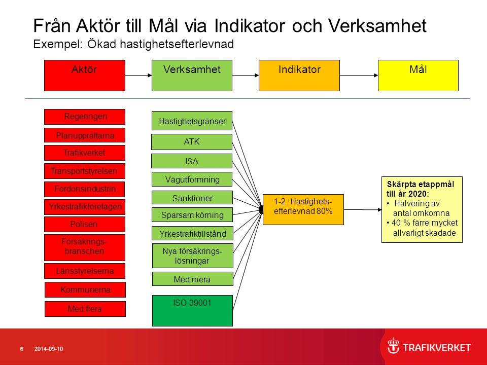 62014-09-10 ISA ATK 1-2. Hastighets- efterlevnad 80% Regeringen Planupprättarna Fordonsindustrin ISO 39001 Försäkrings- branschen Sanktioner AktörVerk