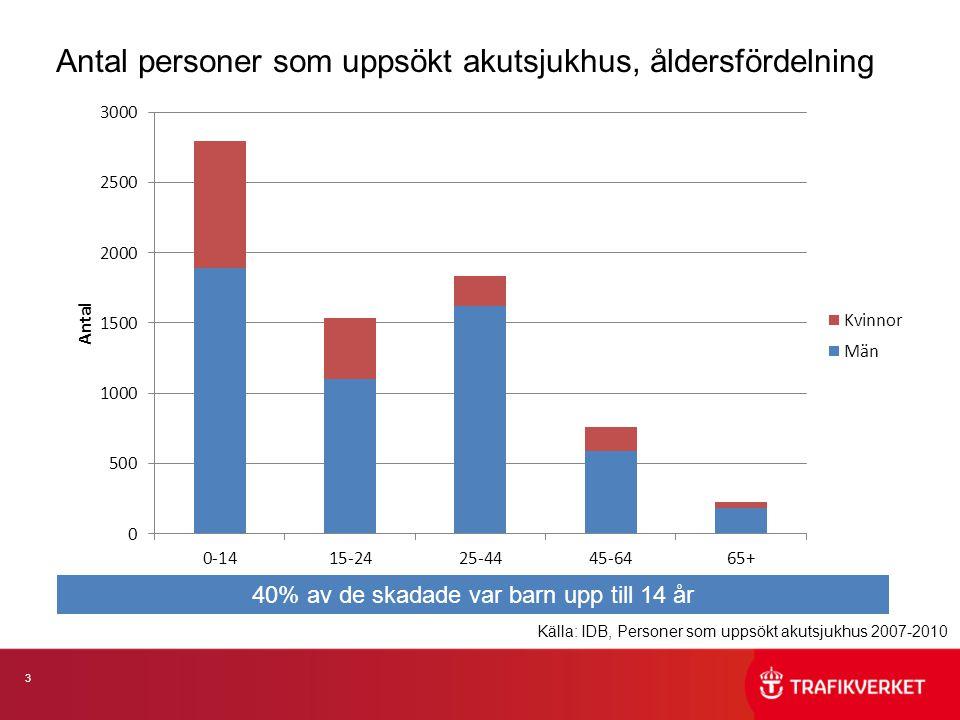 3 Antal personer som uppsökt akutsjukhus, åldersfördelning Källa: IDB, Personer som uppsökt akutsjukhus 2007-2010 40% av de skadade var barn upp till 14 år