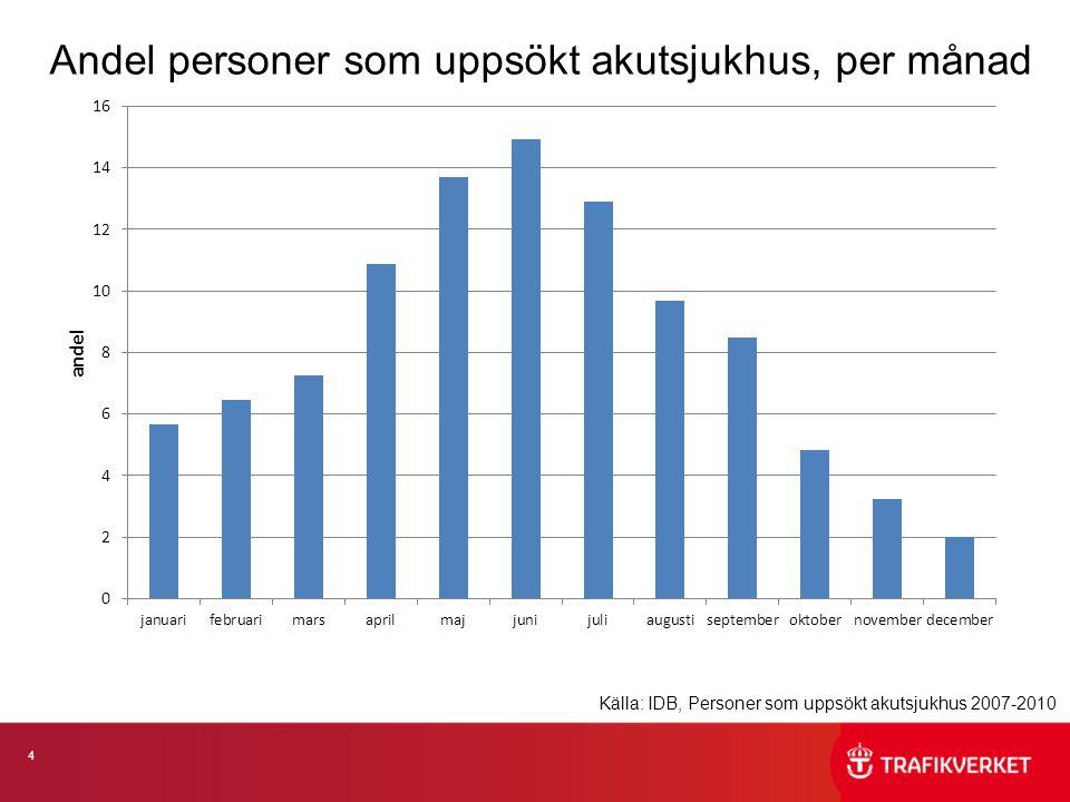 5 Andel personer som uppsökt akutsjukhus, per plats Källa: IDB, Personer som uppsökt akutsjukhus 2007-2010