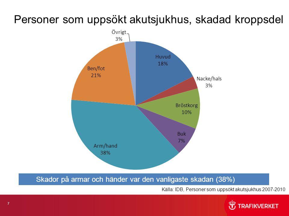 7 Personer som uppsökt akutsjukhus, skadad kroppsdel Källa: IDB, Personer som uppsökt akutsjukhus 2007-2010 Skador på armar och händer var den vanligaste skadan (38%)