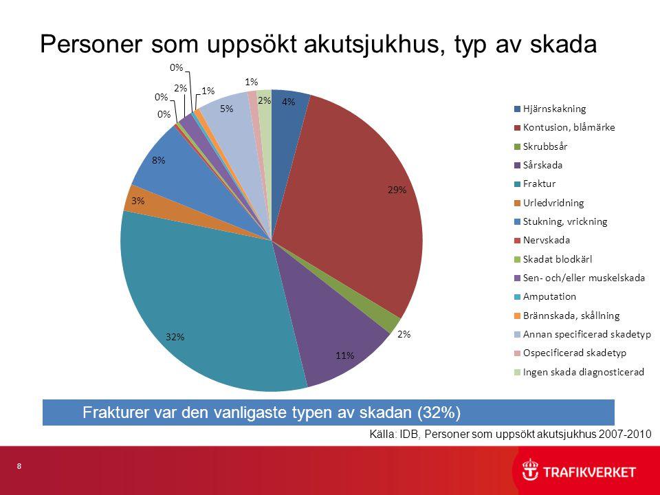 9 Personer som uppsökt akutsjukhus, skademekanism Källa: IDB, Personer som uppsökt akutsjukhus 2007-2010 %