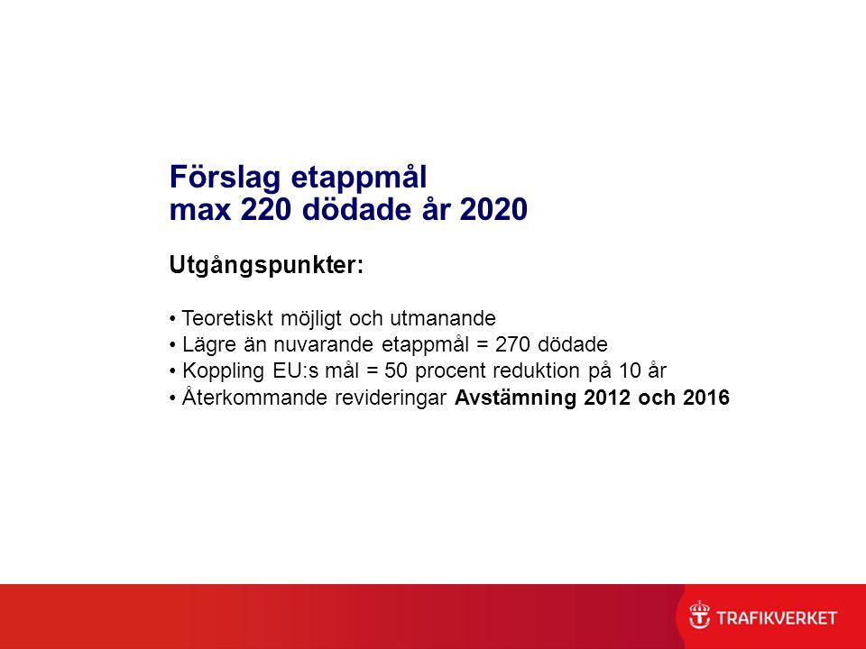 Förslag etappmål max 220 dödade år 2020 Utgångspunkter: Teoretiskt möjligt och utmanande Lägre än nuvarande etappmål = 270 dödade Koppling EU:s mål =
