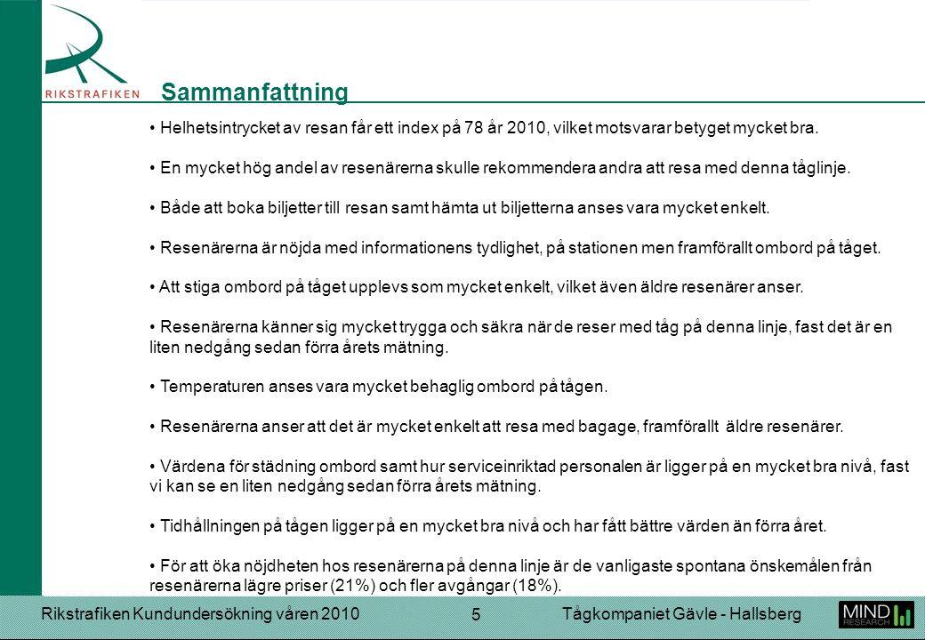 Rikstrafiken Kundundersökning våren 2010Tågkompaniet Gävle - Hallsberg 5 Sammanfattning Helhetsintrycket av resan får ett index på 78 år 2010, vilket motsvarar betyget mycket bra.