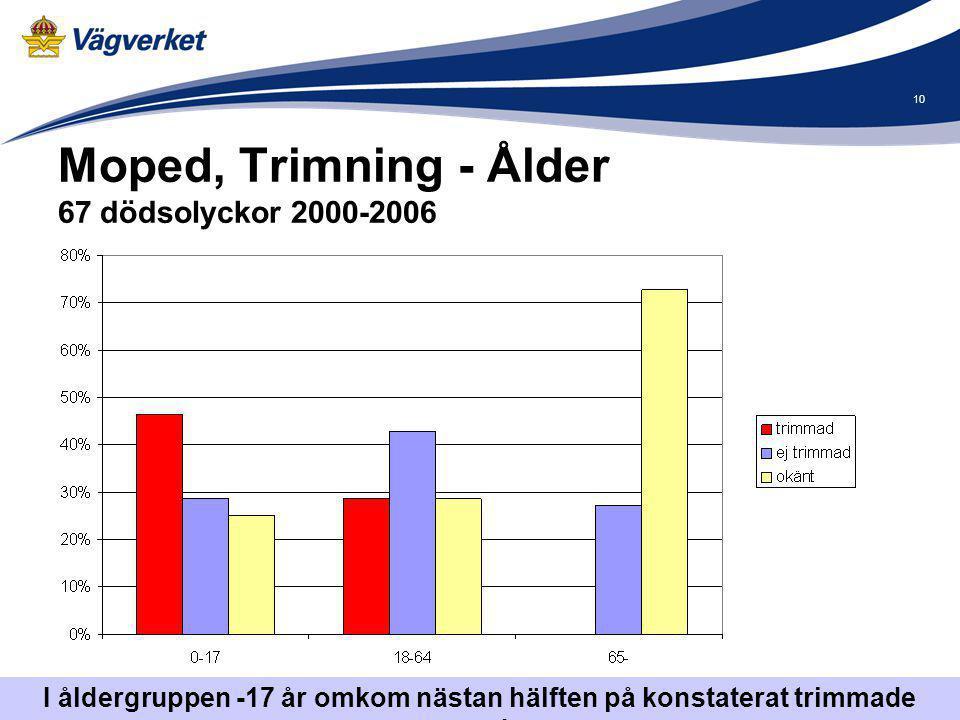 10 Moped, Trimning - Ålder 67 dödsolyckor 2000-2006 I åldergruppen -17 år omkom nästan hälften på konstaterat trimmade mopeder.
