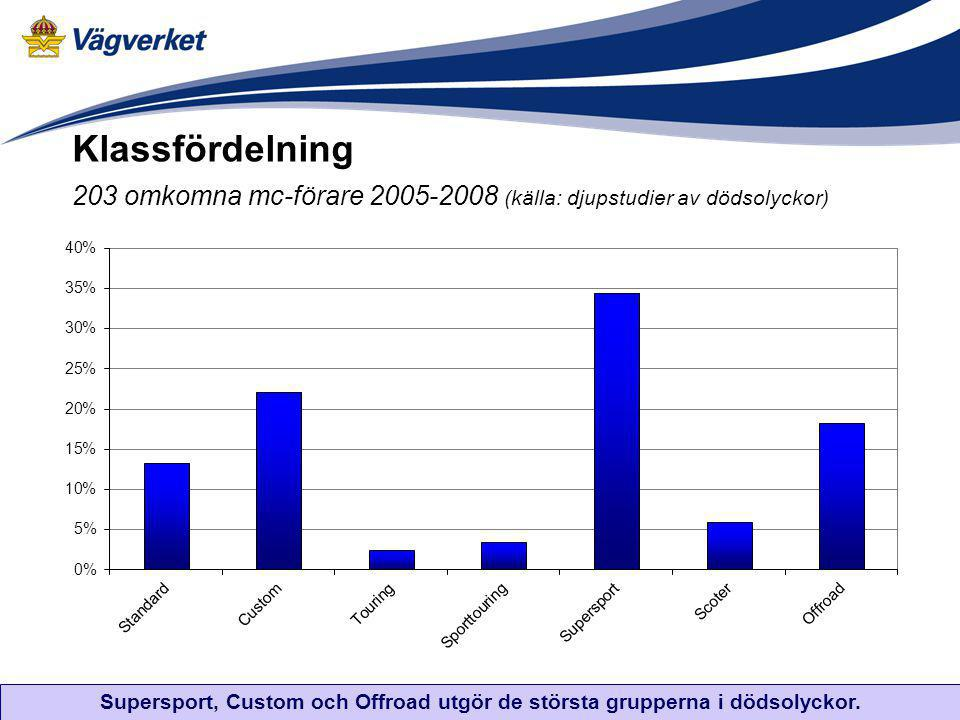 Klassfördelning 203 omkomna mc-förare 2005-2008 (källa: djupstudier av dödsolyckor) Supersport, Custom och Offroad utgör de största grupperna i dödsol