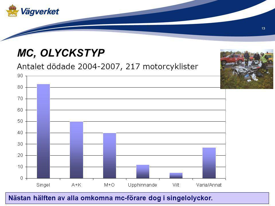 13 Nästan hälften av alla omkomna mc-förare dog i singelolyckor. MC, OLYCKSTYP Antalet dödade 2004-2007, 217 motorcyklister