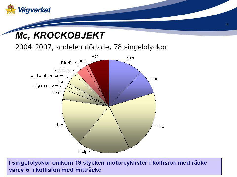 15 Mc, Korsningsrelaterade olyckor 2000-2007, 93 mc-olyckor Bil Mc Bil Mc Bil Mc Avsvängande 34 % 23 % Korsande kurs 43 % I 4 av 10 korsningsolyckor har mc-föraren kört mer än 30 km/h över skyltad hastighet.