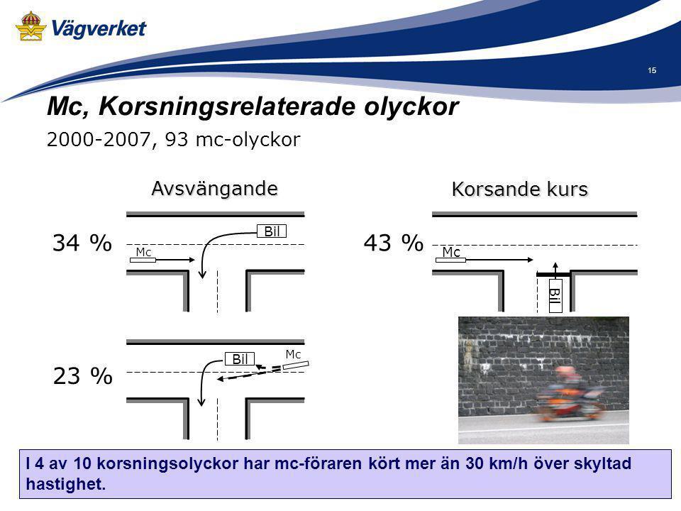 15 Mc, Korsningsrelaterade olyckor 2000-2007, 93 mc-olyckor Bil Mc Bil Mc Bil Mc Avsvängande 34 % 23 % Korsande kurs 43 % I 4 av 10 korsningsolyckor h
