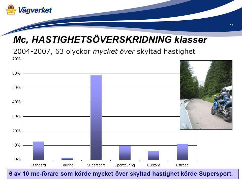 17 6 av 10 mc-förare som körde mycket över skyltad hastighet körde Supersport. Mc, HASTIGHETSÖVERSKRIDNING klasser 2004-2007, 63 olyckor mycket över s