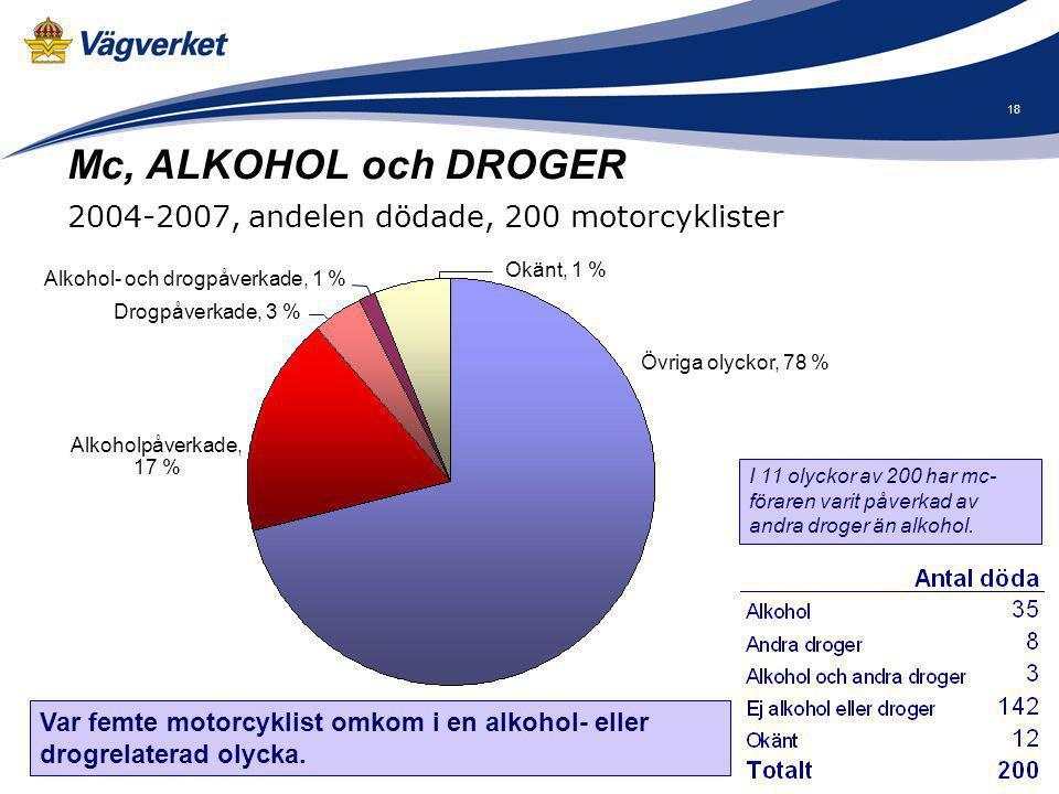 18 Var femte motorcyklist omkom i en alkohol- eller drogrelaterad olycka. Alkoholpåverkade, 17 % Övriga olyckor, 78 % I 11 olyckor av 200 har mc- föra