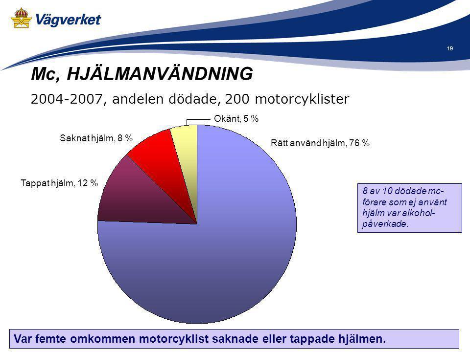 19 Saknat hjälm, 8 % Okänt, 5 % Rätt använd hjälm, 76 % Mc, HJÄLMANVÄNDNING 2004-2007, andelen dödade, 200 motorcyklister Var femte omkommen motorcykl