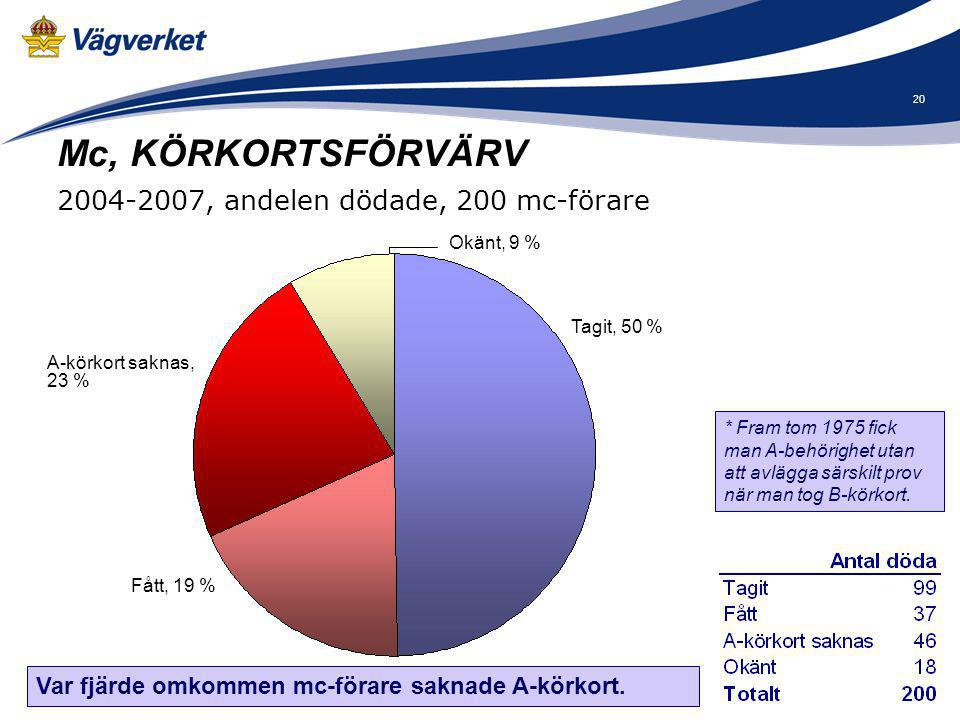 21 Mc, KÖRKORTSFÖRVÄRV kontra TRAFIKARBETE 2004-2007, andelen dödade, mc-förare Antalet omkomna mc-förare som fått A-körkort är klart underrepresenterade.