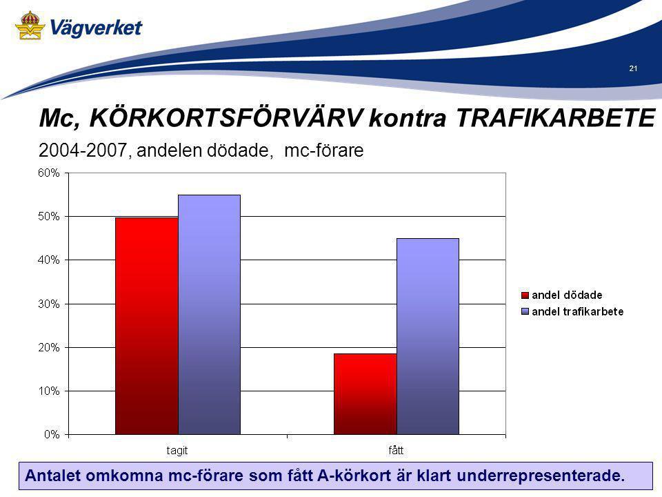 21 Mc, KÖRKORTSFÖRVÄRV kontra TRAFIKARBETE 2004-2007, andelen dödade, mc-förare Antalet omkomna mc-förare som fått A-körkort är klart underrepresenter
