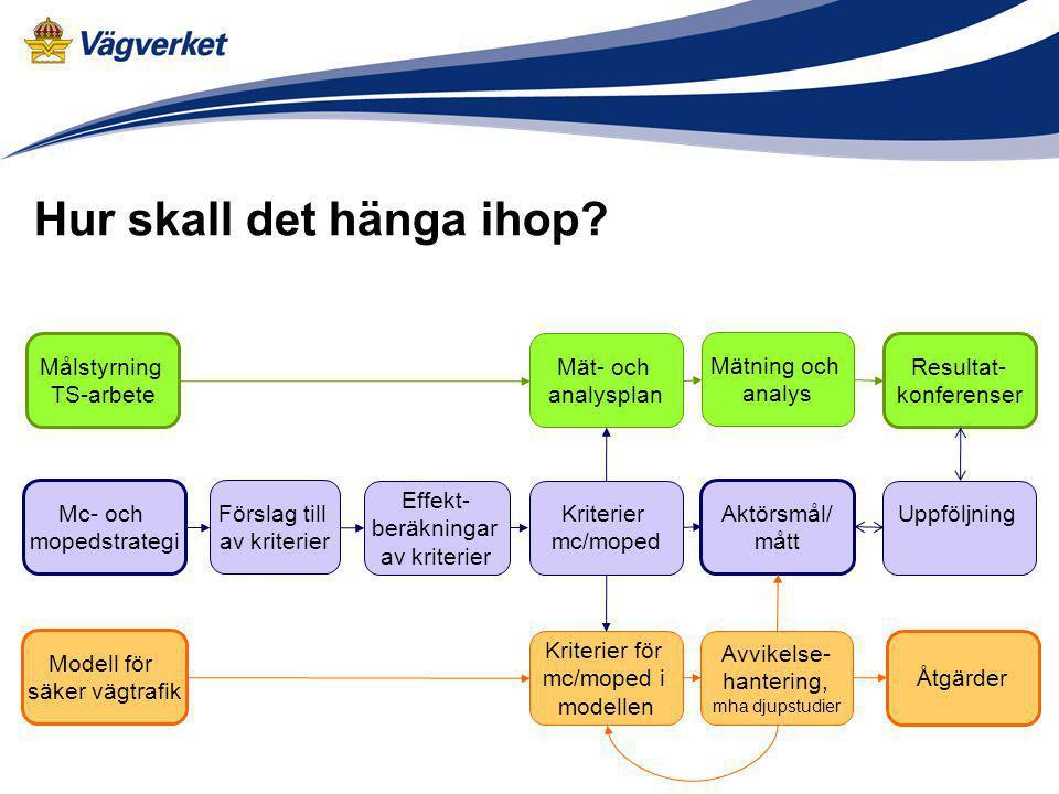 Hur skall det hänga ihop? Förslag till av kriterier Effekt- beräkningar av kriterier Kriterier mc/moped Målstyrning TS-arbete Kriterier för mc/moped i