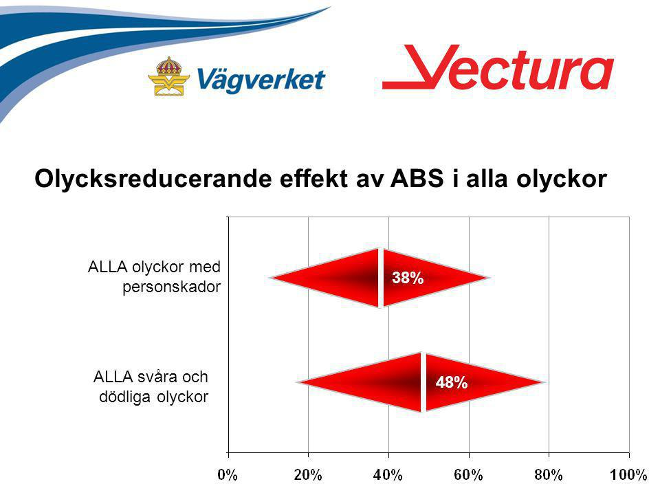 ALLA svåra och dödliga olyckor ALLA olyckor med personskador 38% 48% Olycksreducerande effekt av ABS i alla olyckor