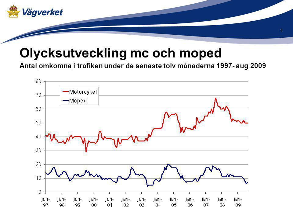 3 Olycksutveckling mc och moped Antal omkomna i trafiken under de senaste tolv månaderna 1997- aug 2009