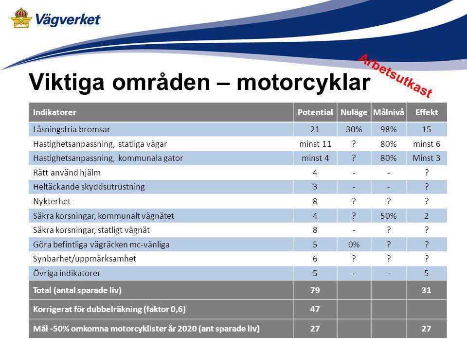 Viktiga områden – moped Arbetsutkast IndikatorerPotentialNulägeMålnivåEffekt Otrimmade mopeder325%?80%?2 Mopeder utan tekniska brister420%?80%?3 Rätt använd hjälm3?-.