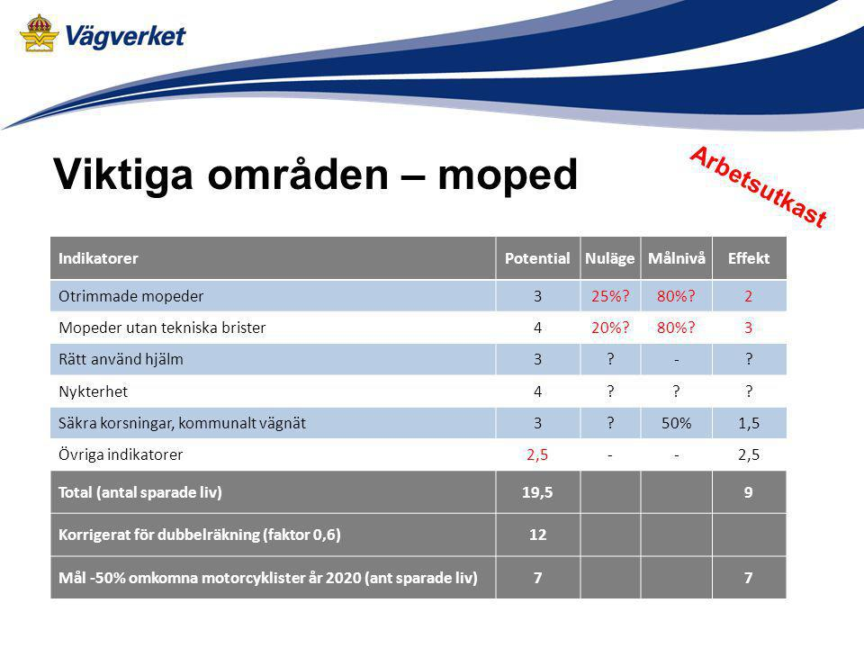 Viktiga områden – moped Arbetsutkast IndikatorerPotentialNulägeMålnivåEffekt Otrimmade mopeder325%?80%?2 Mopeder utan tekniska brister420%?80%?3 Rätt