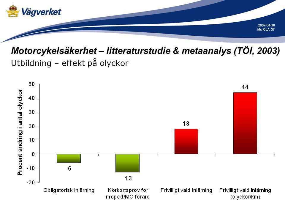37Mc-OLA 2007-04-18 Motorcykelsäkerhet – litteraturstudie & metaanalys (TÖI, 2003) Utbildning – effekt på olyckor