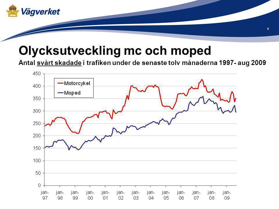 4 Olycksutveckling mc och moped Antal svårt skadade i trafiken under de senaste tolv månaderna 1997- aug 2009