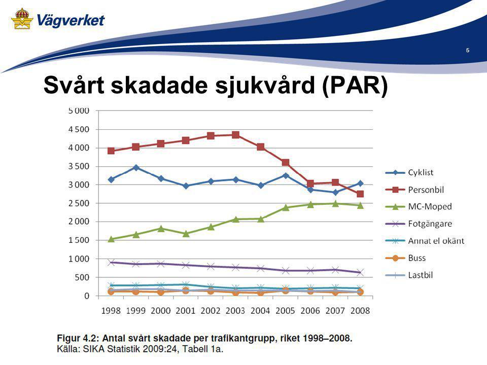 Antal personskador per mopedklass Omkomna och svårt skadade mopedister 2000-2008 (källa: polisrapporterade trafikolyckor) Den totala antalet omkomna och svårt skadade mopedister har ökat.