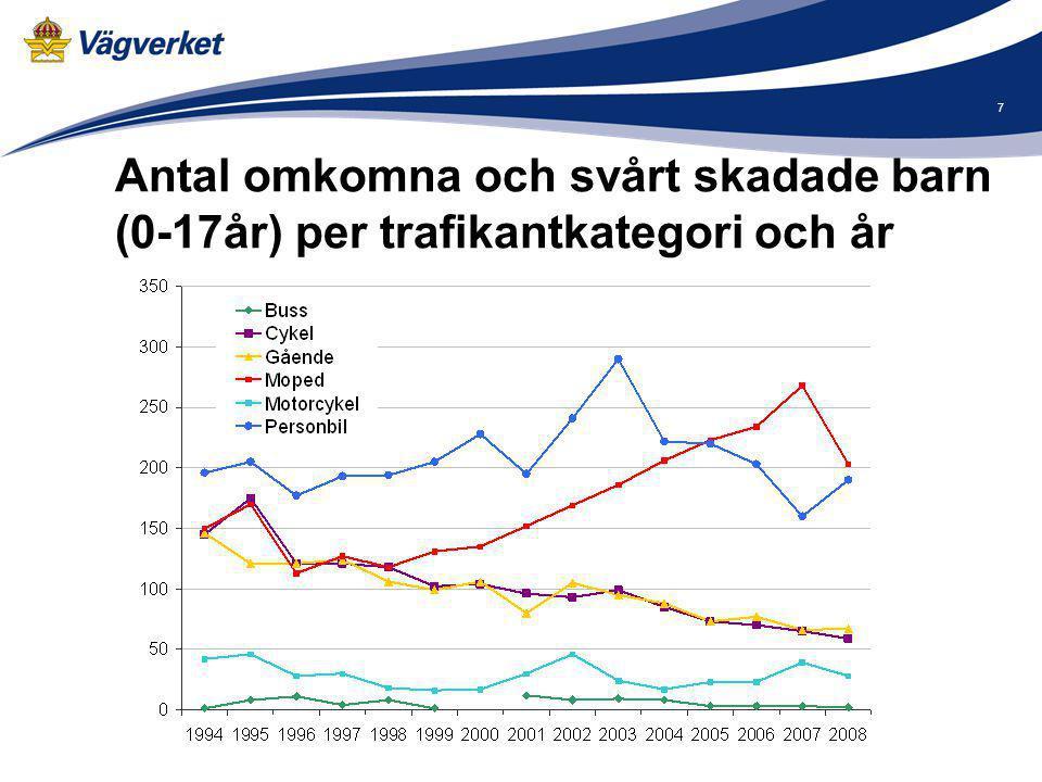 8 Moped, Hjälmanvändning - Ålder 72 omkomna 2000-2006 Två tredjedelar av de som använt hjälm i åldern -17 år har tappat hjälmen.