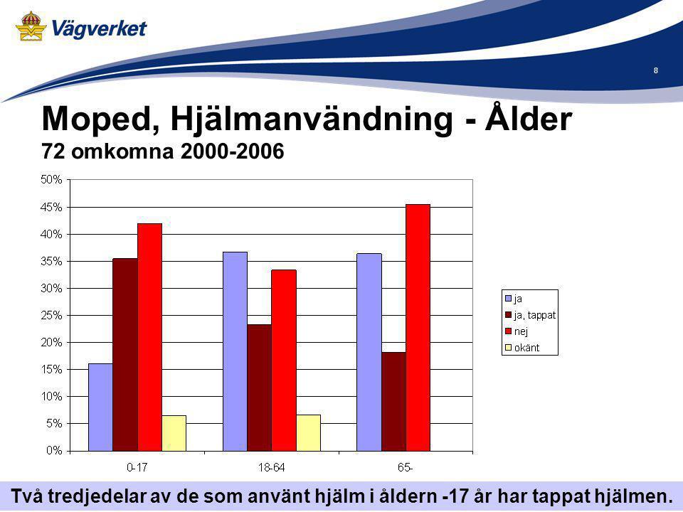 9 2014-09-10 Alkohol och droger 81 omkomna 2000-2008 I gruppen 18-64 år omkommer fler mopedförare alkoholpåverkade än nyktra.