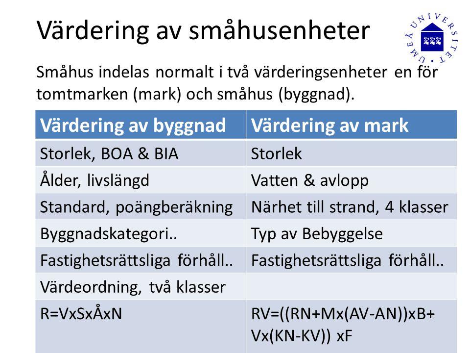 Värdering av småhusenheter Småhus indelas normalt i två värderingsenheter en för tomtmarken (mark) och småhus (byggnad). Värdering av byggnadVärdering