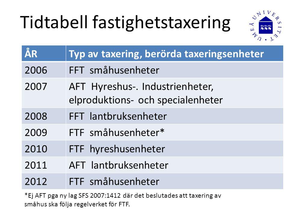 Tidtabell fastighetstaxering ÅRTyp av taxering, berörda taxeringsenheter 2006FFT småhusenheter 2007AFT Hyreshus-. Industrienheter, elproduktions- och