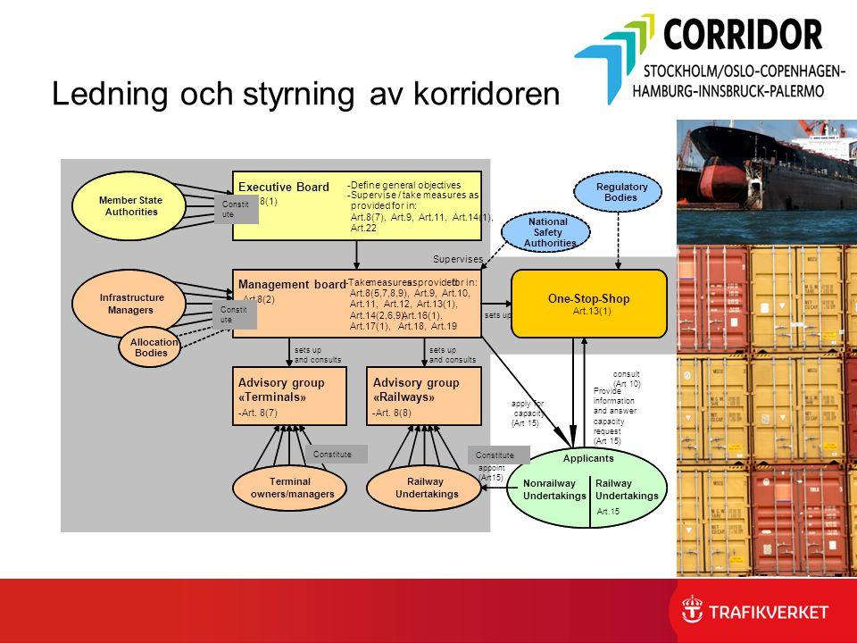 Ledning och styrning av korridoren Constit ute Supervises Monitor (Art 20) consult (Art 10) Provide information and answer capacity request (Art 15) C