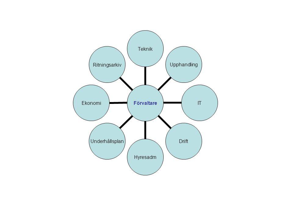 Förvaltare TeknikUpphandlingITDriftHyresadmUnderhållsplanEkonomiRitningsarkiv