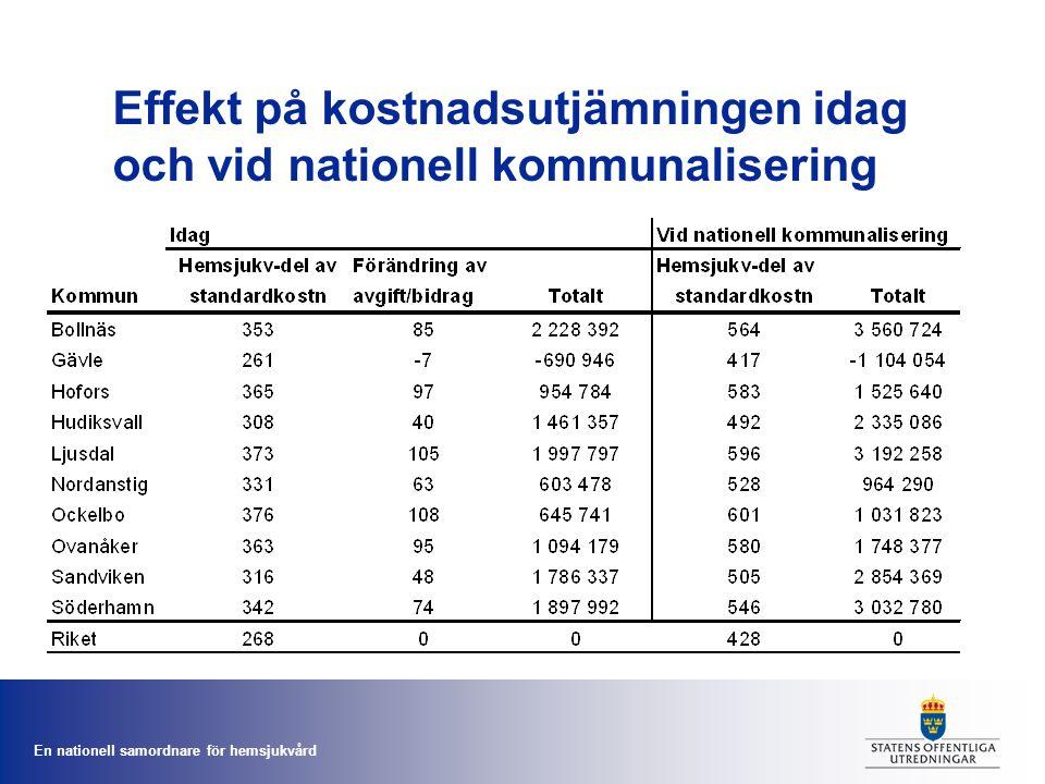En nationell samordnare för hemsjukvård Effekt på kostnadsutjämningen idag och vid nationell kommunalisering