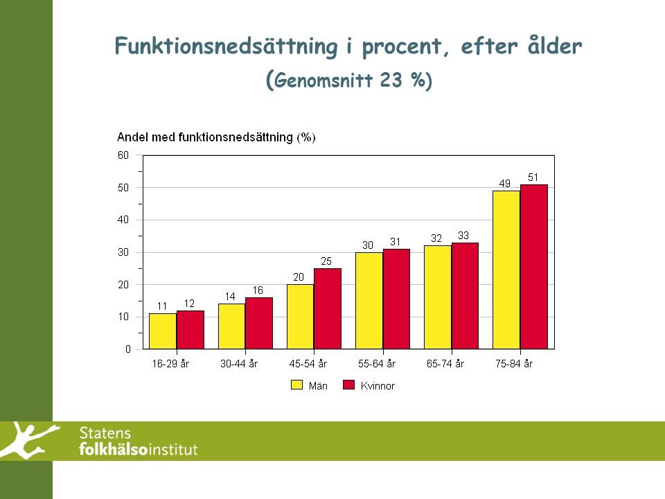 Funktionsnedsättning i procent, efter ålder ( Genomsnitt 23 %)