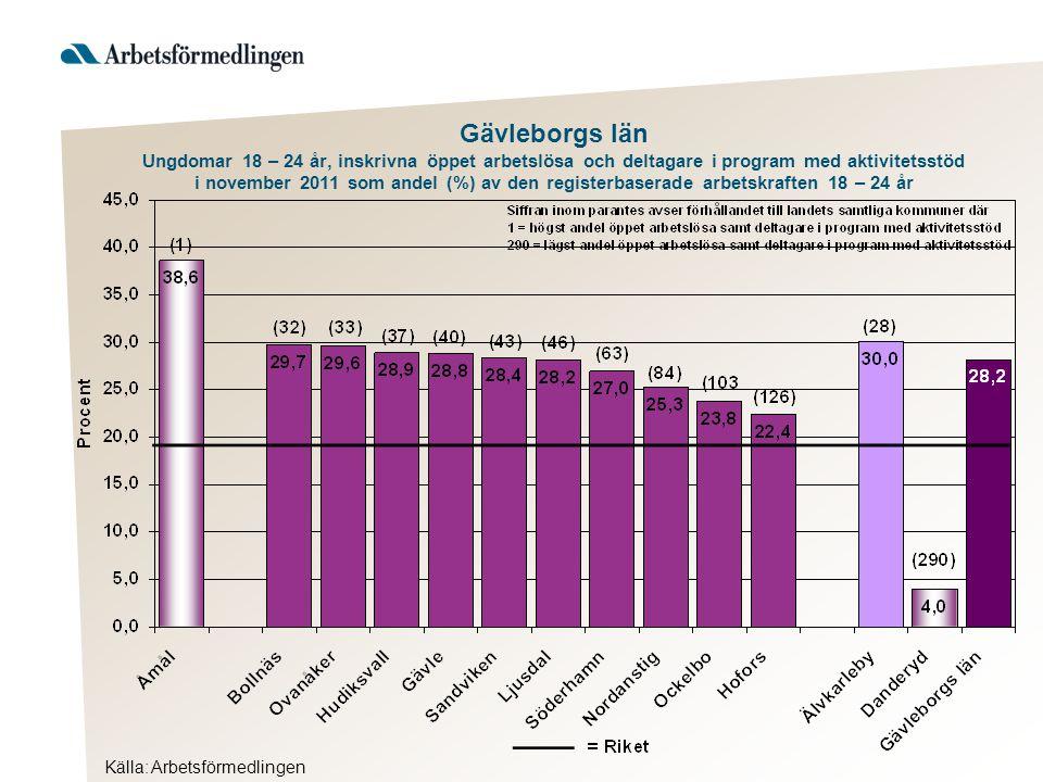 Gävleborgs län Ungdomar 18 – 24 år, inskrivna öppet arbetslösa och deltagare i program med aktivitetsstöd i november 2011 som andel (%) av den registe