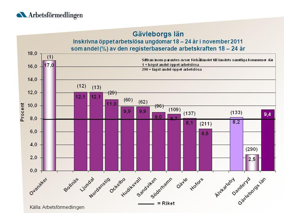 Gävleborgs län Inskrivna öppet arbetslösa ungdomar 18 – 24 år i november 2011 som andel (%) av den registerbaserade arbetskraften 18 – 24 år Källa: Ar