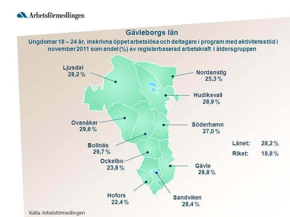 Gävleborgs län Ungdomar 18 – 24 år, inskrivna öppet arbetslösa och deltagare i program med aktivitetsstöd i november 2011 som andel (%) av registerbaserad arbetskraft i åldersgruppen Hudiksvall Söderhamn Gävle Sandviken Hofors Ockelbo Bollnäs Ovanåker Ljusdal Länet:28,2 % Riket:18,8 % 28,9 % 28,2 % Nordanstig 25,3 % Källa: Arbetsförmedlingen 28,8 % 22,4 % 28,4 % 23,8 % 27,0 % 29,7 % 29,6 %